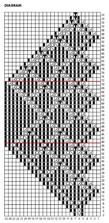 Diagram till stickad ullsjal med spetskant